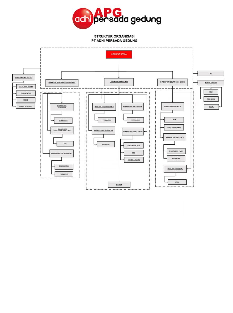 Image Result For Organisasi Konstruksi